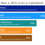 Calculating Your FICO Score